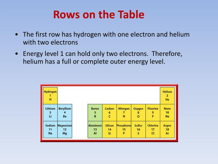 Rows on the Table