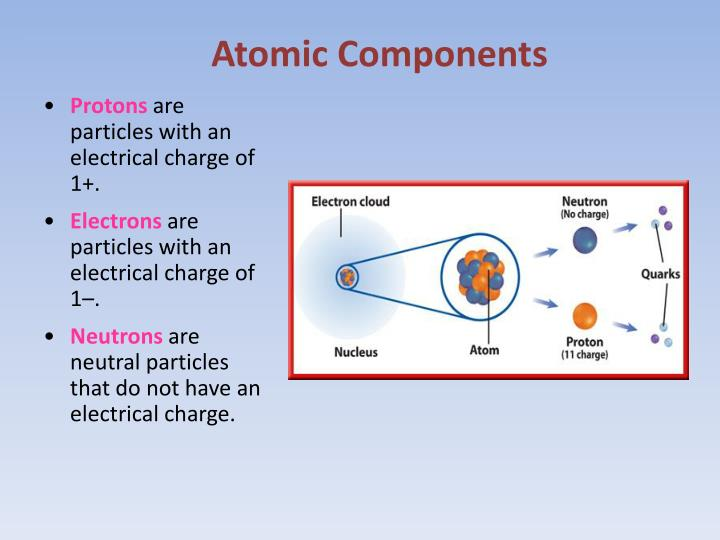 Atomic Components