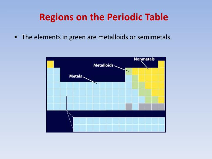 Regions on the Periodic Table