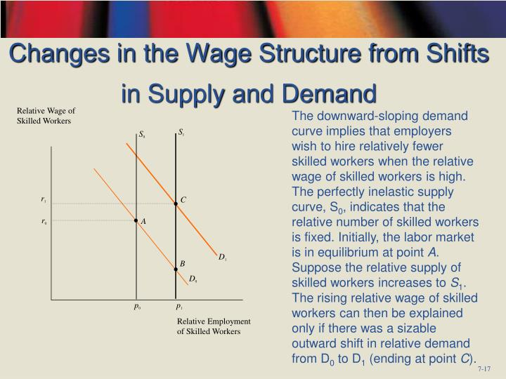 Changes in the Wage Structure from Shifts in Supply and Demand