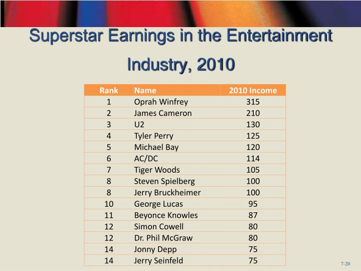 Superstar Earnings in the Entertainment Industry, 2010