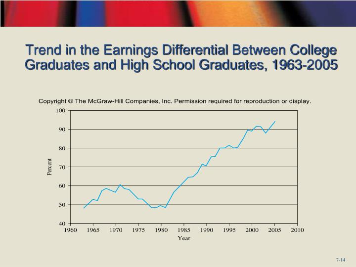 Trend in the Earnings Differential