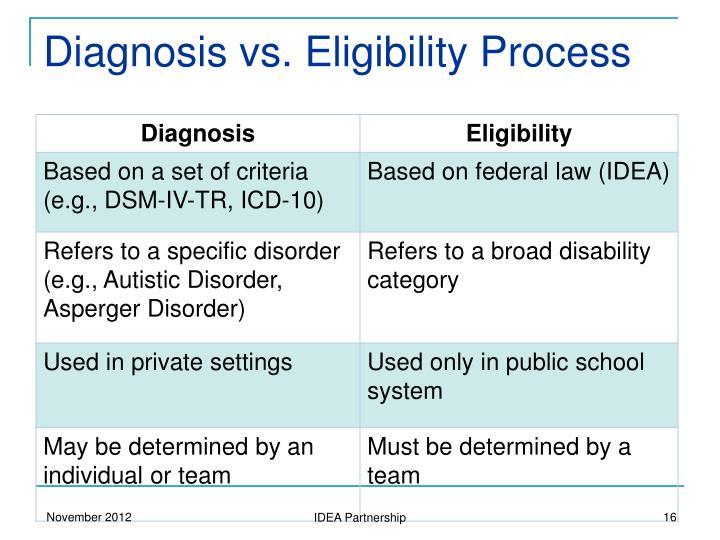 Diagnosis vs. Eligibility Process