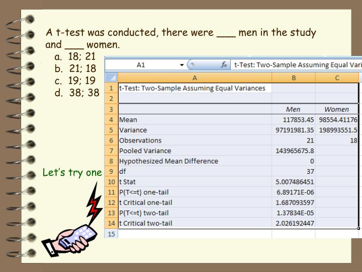 A t-test was conducted, there were ___ men in the study