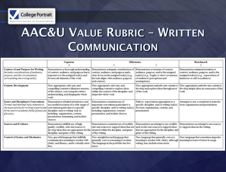 AAC&U Value Rubric – Written Communication