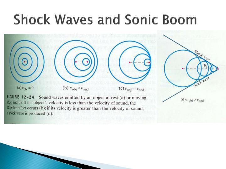 Shock Waves and Sonic Boom