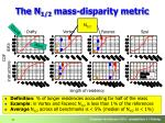the n 1 2 mass disparity metric