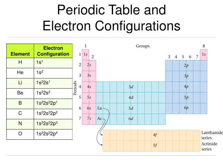 Ppt valence and core electrons powerpoint presentation - Periodic table electron configuration ...
