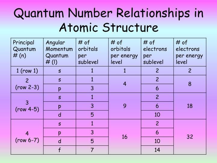 Quantum Number Relationships in Atomic Structure