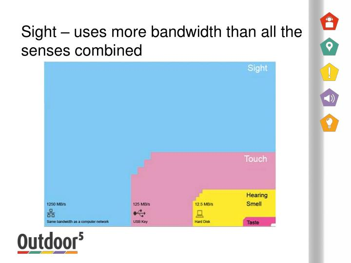 Sight uses more bandwidth than all the senses combined