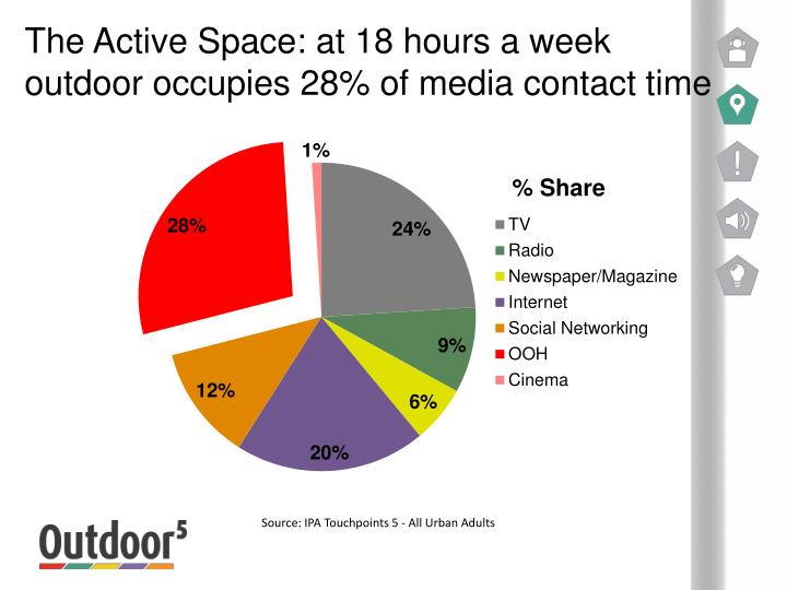 The Active Space: at 18 hours a week outdoor occupies 28% of media contact time