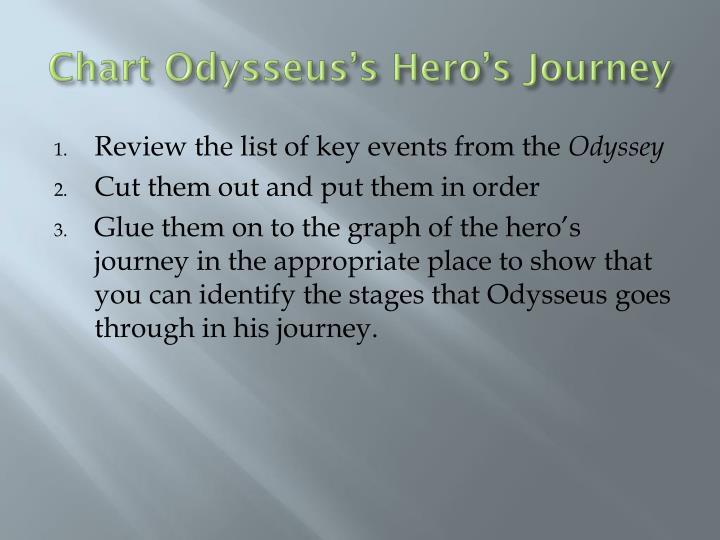 Chart Odysseus's Hero's Journey