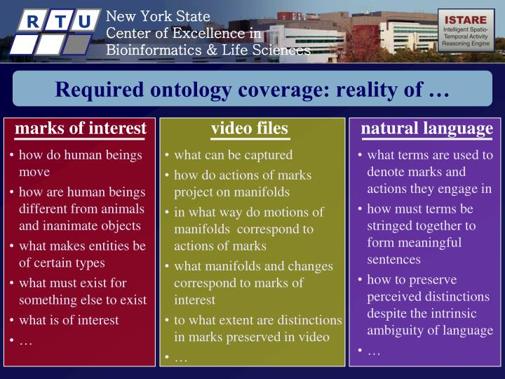 Required ontology coverage: reality of …