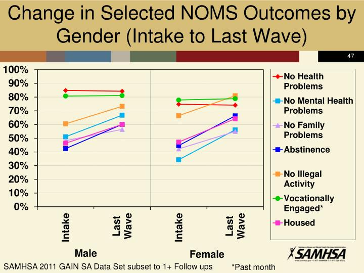 Change in Selected NOMS Outcomes by Gender (Intake to Last Wave)