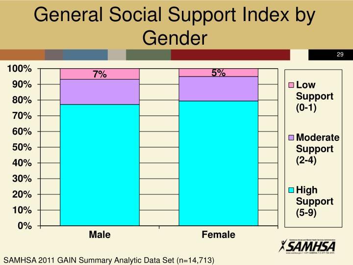 General Social Support Index by Gender