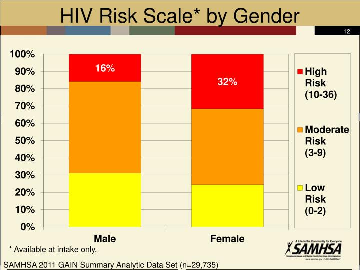 HIV Risk Scale* by Gender