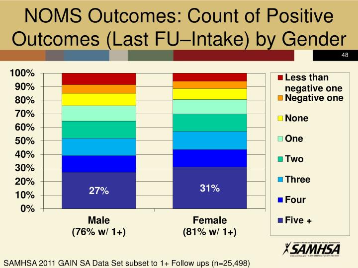 NOMS Outcomes: Count of Positive Outcomes (Last FU–Intake) by Gender