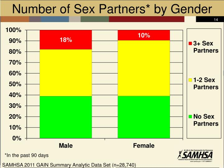 Number of Sex Partners* by Gender