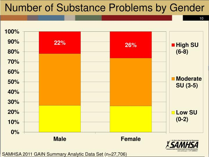 Number of Substance Problems by Gender