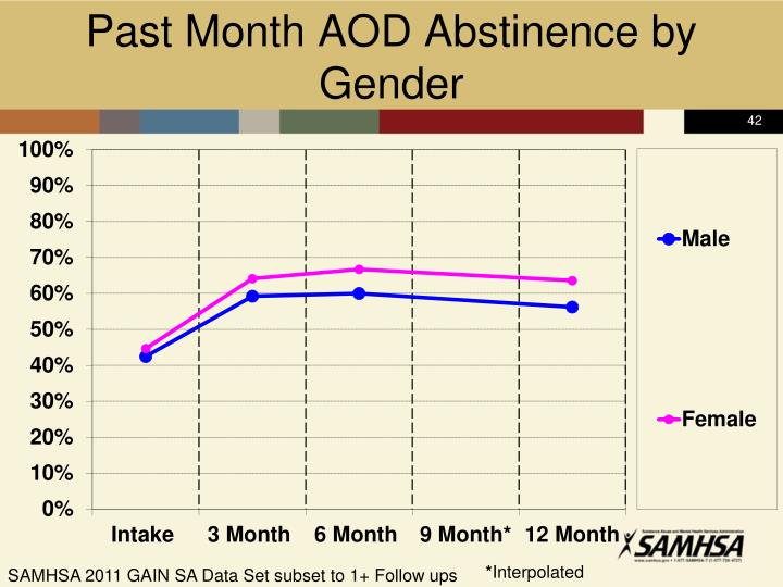 Past Month AOD Abstinence by Gender