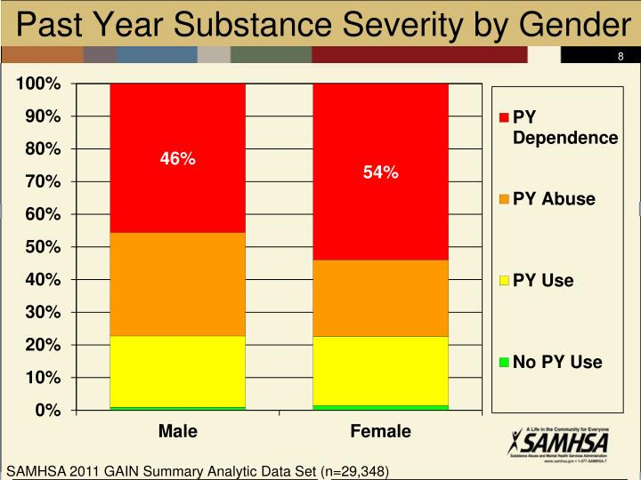 Past Year Substance Severity by Gender