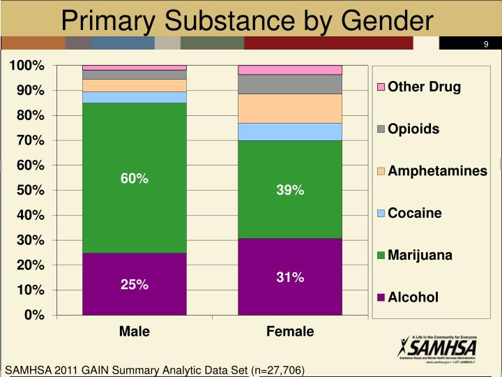 Primary Substance by Gender