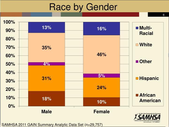 Race by Gender