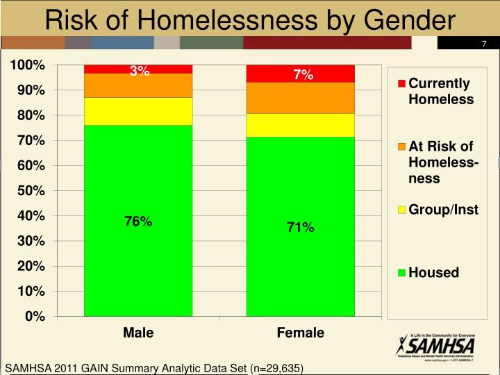 Risk of Homelessness by Gender