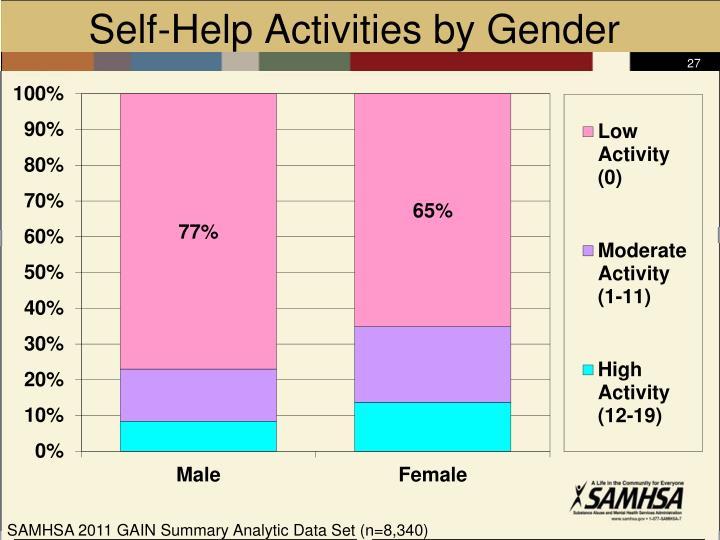 Self-Help Activities