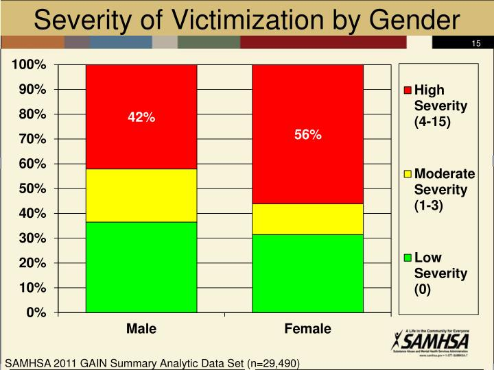 Severity of Victimization by Gender