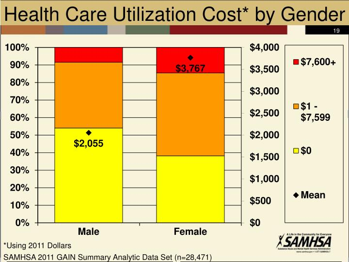 Health Care Utilization Cost* by Gender