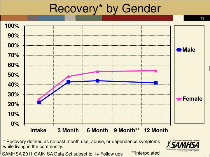 Recovery* by Gender