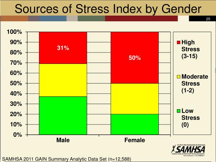 Sources of Stress Index by Gender