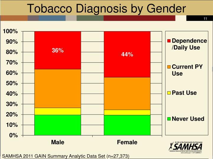 Tobacco Diagnosis by Gender