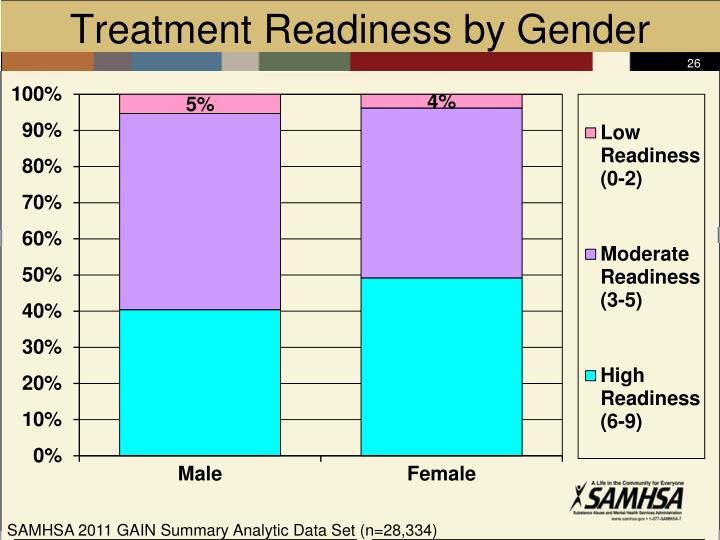 Treatment Readiness by Gender