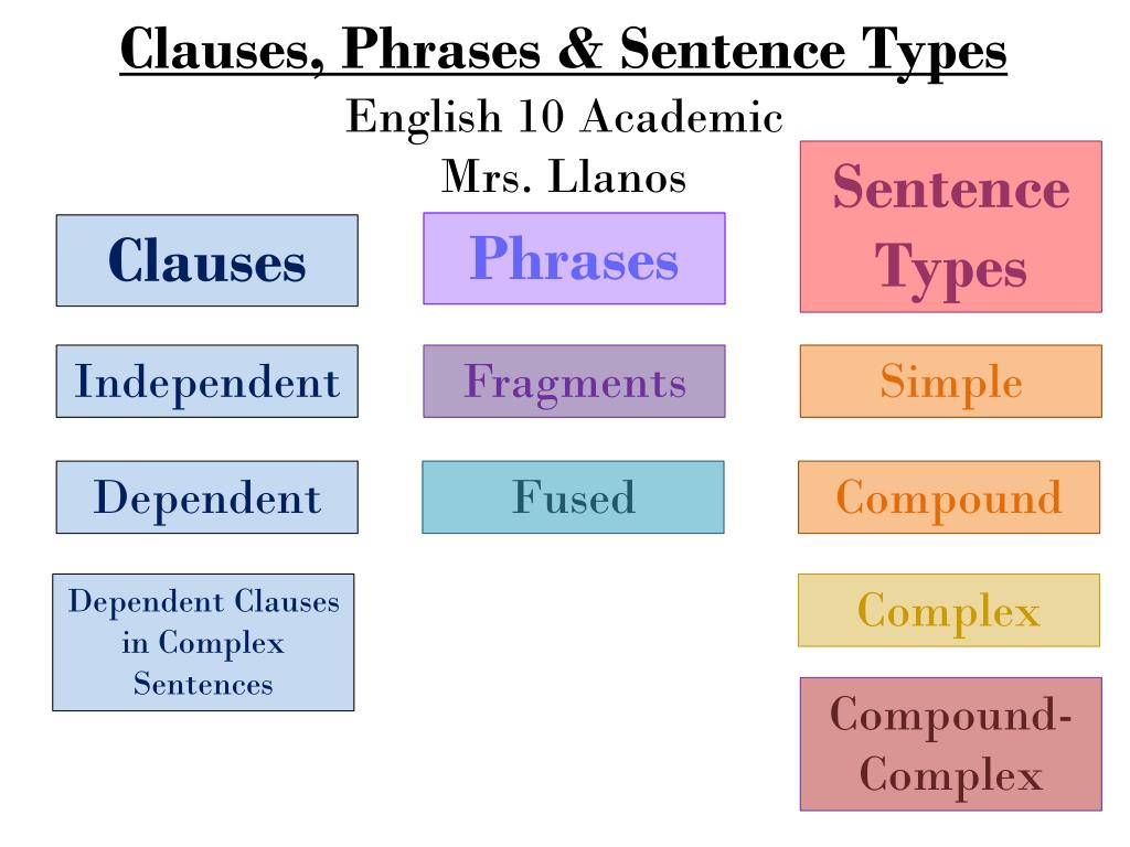 SENTENCES CLAUSES AND PHRASES PDF DOWNLOAD - Top Pdf