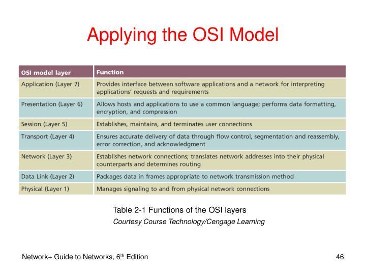 Applying the OSI Model
