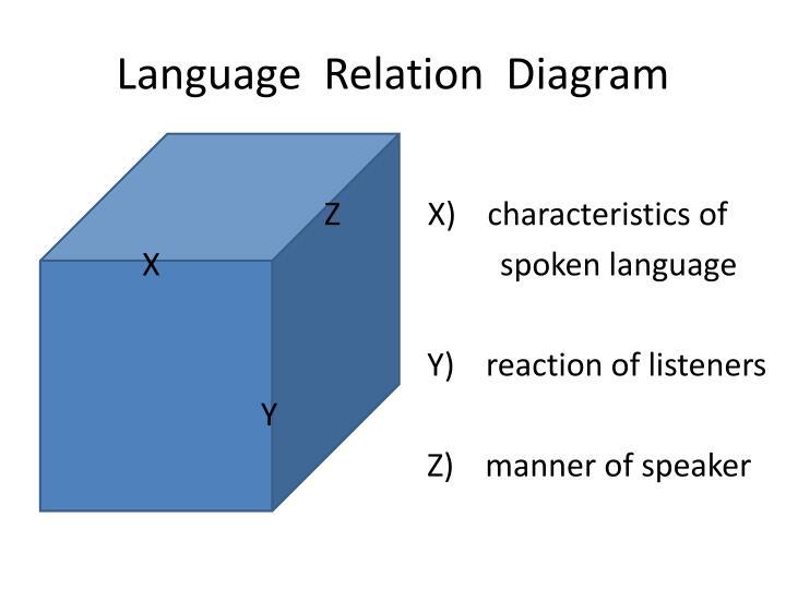 Language  Relation  Diagram
