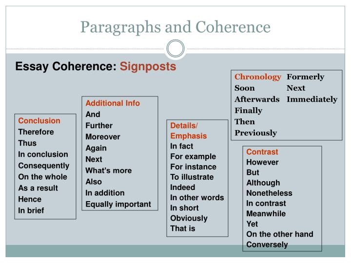 Paragraphs and Coherence