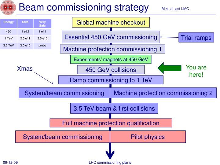 beam commissioning strategy n.