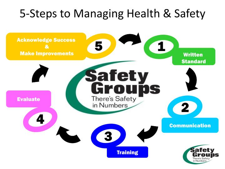 5 steps to managing health safety