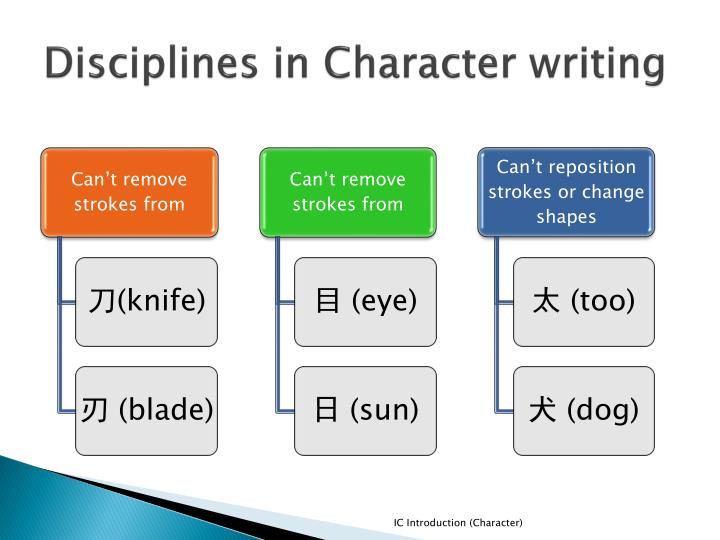 Disciplines in Character writing