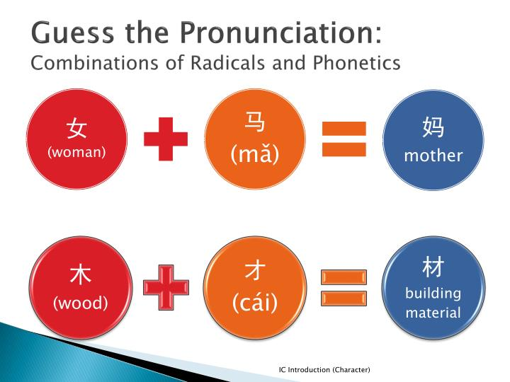 Guess the Pronunciation: