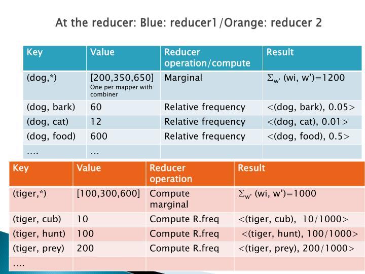 At the reducer: Blue: reducer1/Orange: reducer 2