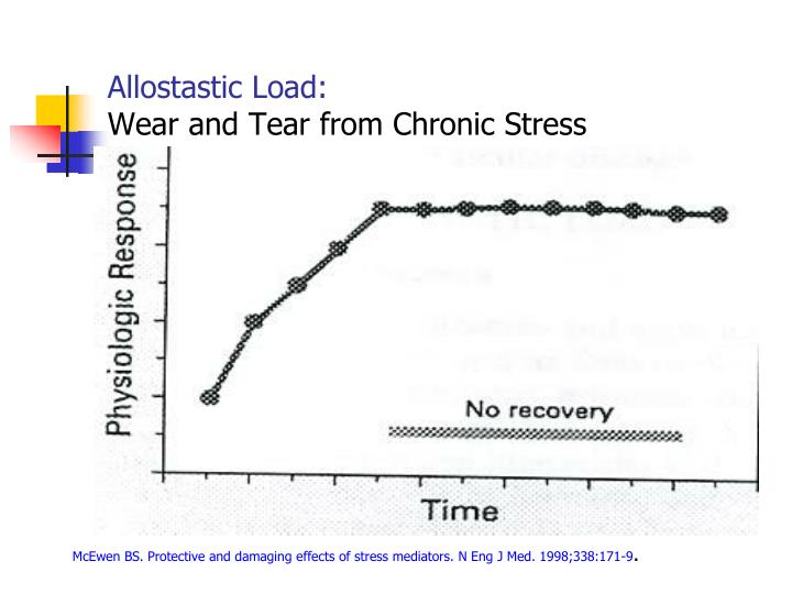 Allostastic Load: