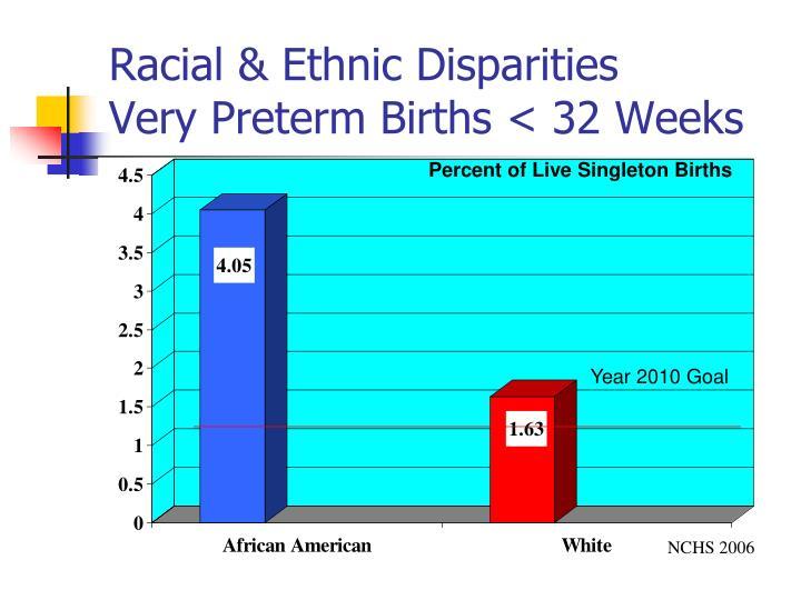Racial & Ethnic Disparities
