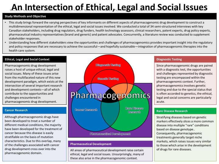 An intersection of ethical legal and social issues