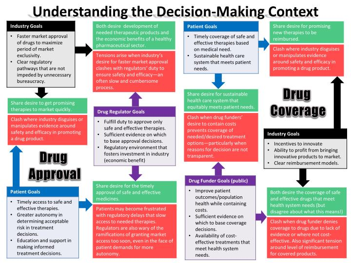 Understanding the decision making context
