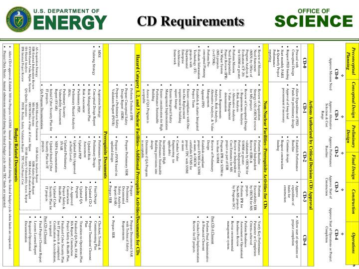 CD Requirements