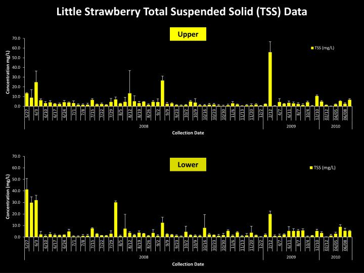 Little Strawberry Total Suspended Solid (TSS) Data